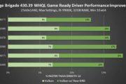 Драйвер GeForce 430.39: поддержка Mortal Kombat 11, GTX 1650 и 7 новых мониторов FreeSync