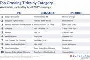 Mortal Kombat 11 стала самой прибыльной игрой в«цифре» в апреле во всём мире