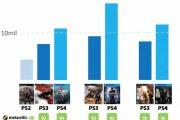 Продажи God of War (2018) перевалили за 10 миллионов копий