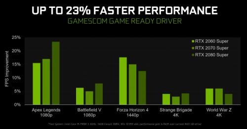 NVIDIA GeForce 436.02 к gamescom: специальный драйвер с оптимизациями для популярных игр