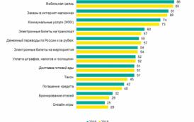 В России растут онлайн-платежи за услуги такси, бронирование отелей и билеты на транспорт