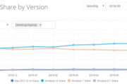 Netmarketshare: рыночная доля Windows 10 наконец-то превысила 50 %