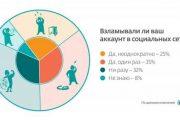 Центробанк РФ предупредил о новом способе мошенничества в соцсетях